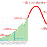 世界年間3.5″HDD出荷:218EB、毎週2倍のNetspace増は続かないだろう